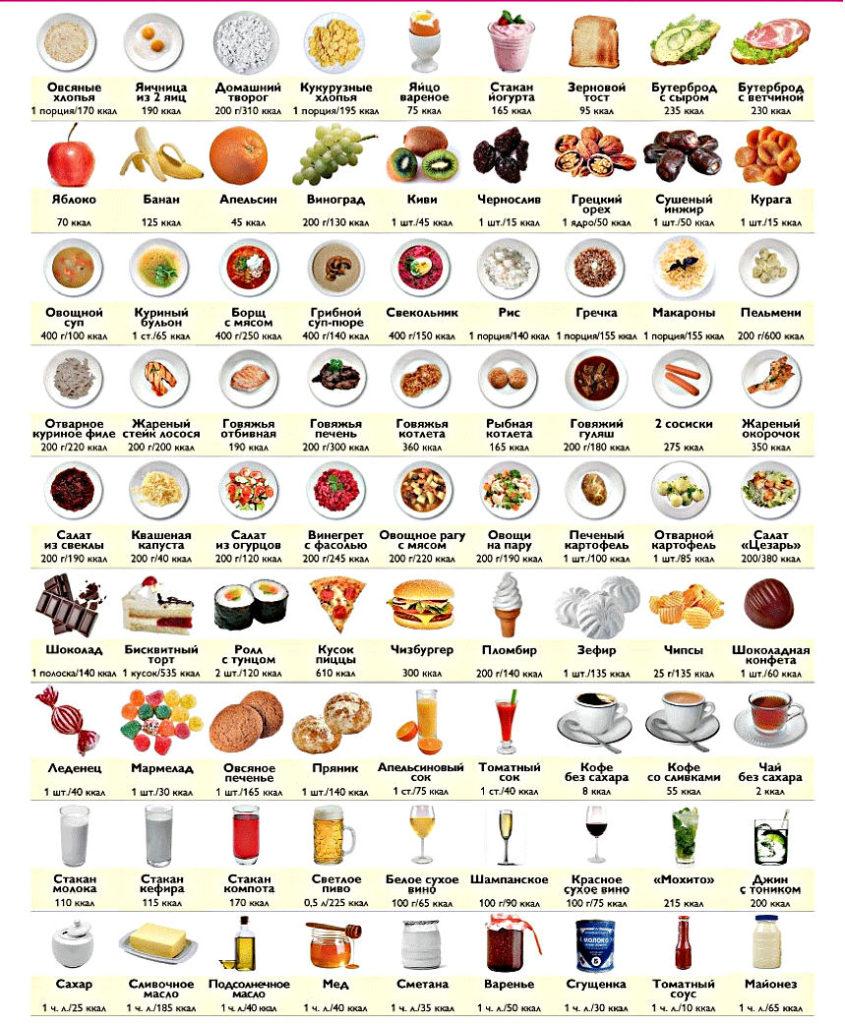Таблица калорийности готовых продуктов
