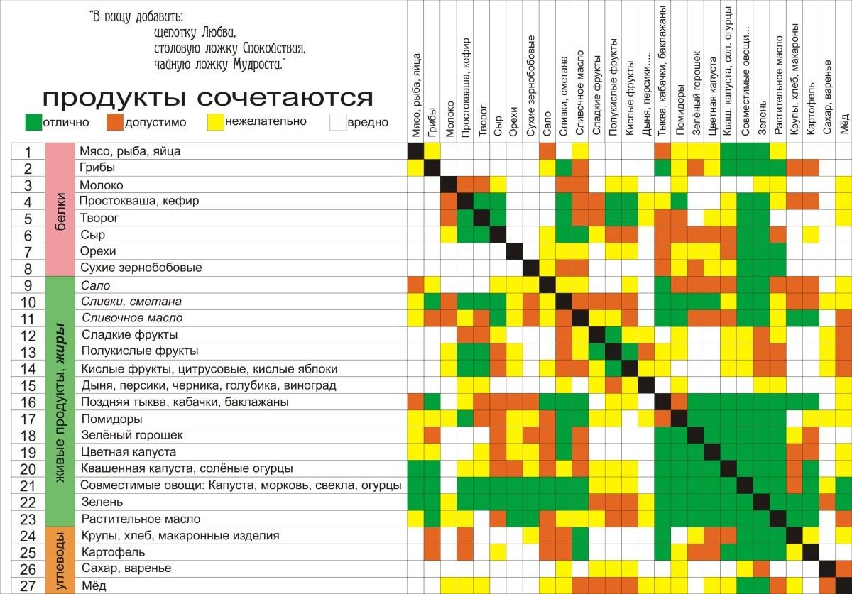 Таблицу совместимых ингредиентов Герберта Шелтона